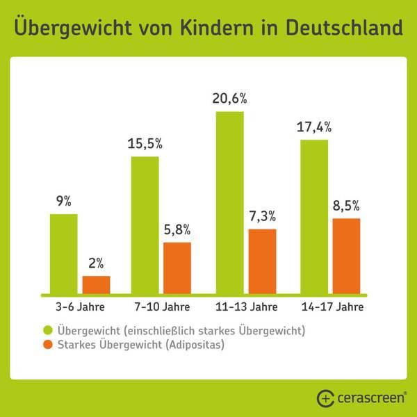 Übergewicht bei Kindern in Deutschland